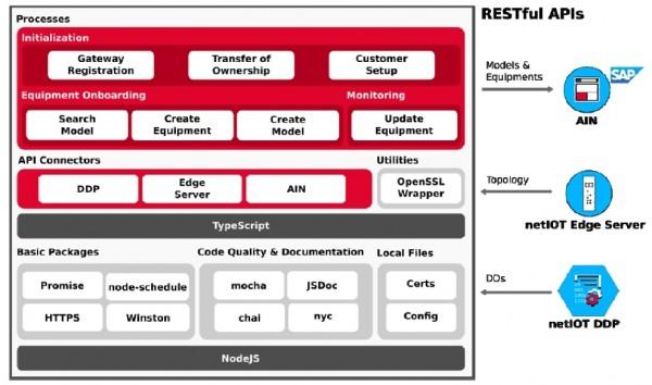 netIOT AIN 커넥터 구성도.jpg
