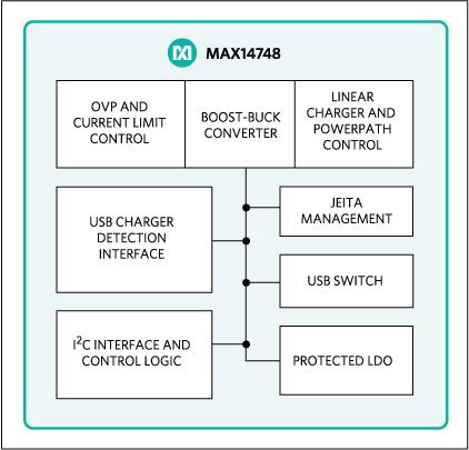 MAX14748 15W USB 타입 C 충전기 및 충전 감지기 솔루션 블록 다이어그램.jpg