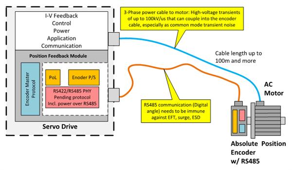 [TI 코리아] 그림 2_RS485를 사용한 절대치 인코더 및 모터 애플리케이션.png