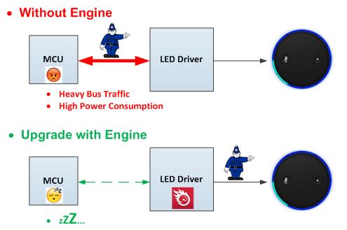 [TI 코리아] 그림 2_엔진 제어 기능을 포함하는 LED를 사용함으로써 MCU의 부담을 덜 수 있다..jpg