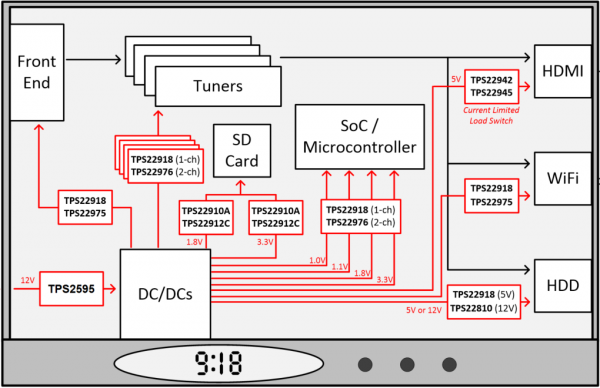 [TI 코리아] 그림 3_셋톱박스에서의 부하 스위치 및 eFuse 사용.png
