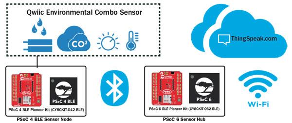 cypress-sparkfun-psoc-6-wireless-sensor-network-iot-dev-platform-diagram.jpg