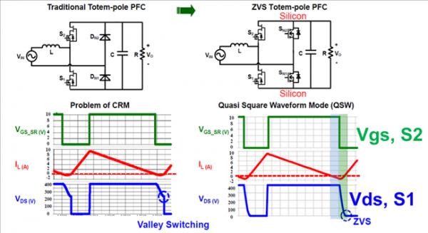 [그림 3] CRM과 CRC (ZVS) 기법 비교.png