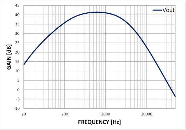 [TI 코리아] 그림 2_마이크로폰 전치 증폭기 전달 함수.png