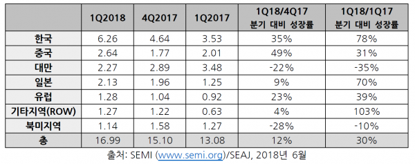 global_semiconductor_equipment_billings_2018Q1.png