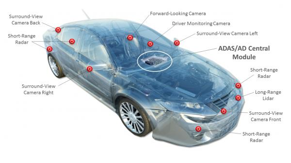 [그림 1] 복잡한 ADAS 및 AD 시스템을 구동하는 자일링스의 기술.png