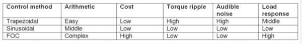 [TI 코리아] 표 1_BLDC 모터 제어 기법 비교.png