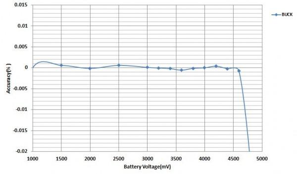 [TI 코리아] 그림 3_벅 모드로 전압 제어 정확도.jpg