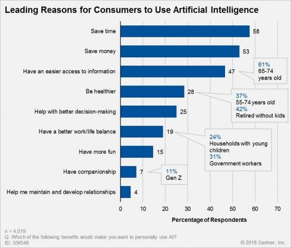 [가트너] 소비자들이 AI를 사용하는 이유.jpg