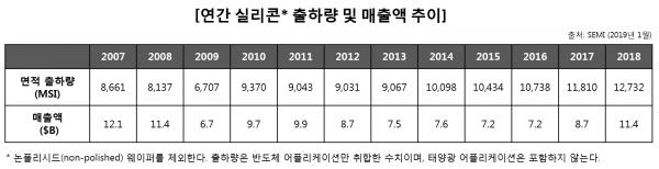 연간 실리콘 출하량 및 매출액 추이.png