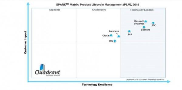 quadrant-plm-chart-original.jpg