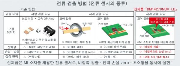 전류 검출 방법 (전류 센서의 종류).jpg