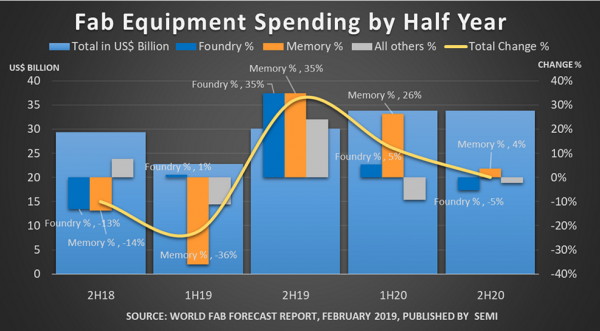 Fab Equipment Spending by Half Year.png