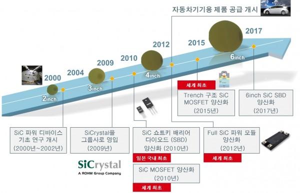 로옴의 SiC 파워 디바이스 개발 역사.jpg
