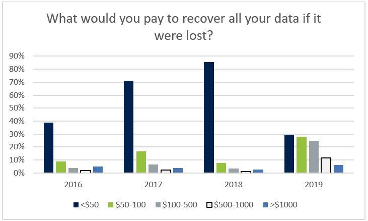 아크로니스_데이터 복구에 지출할 수 있는 비용.jpg