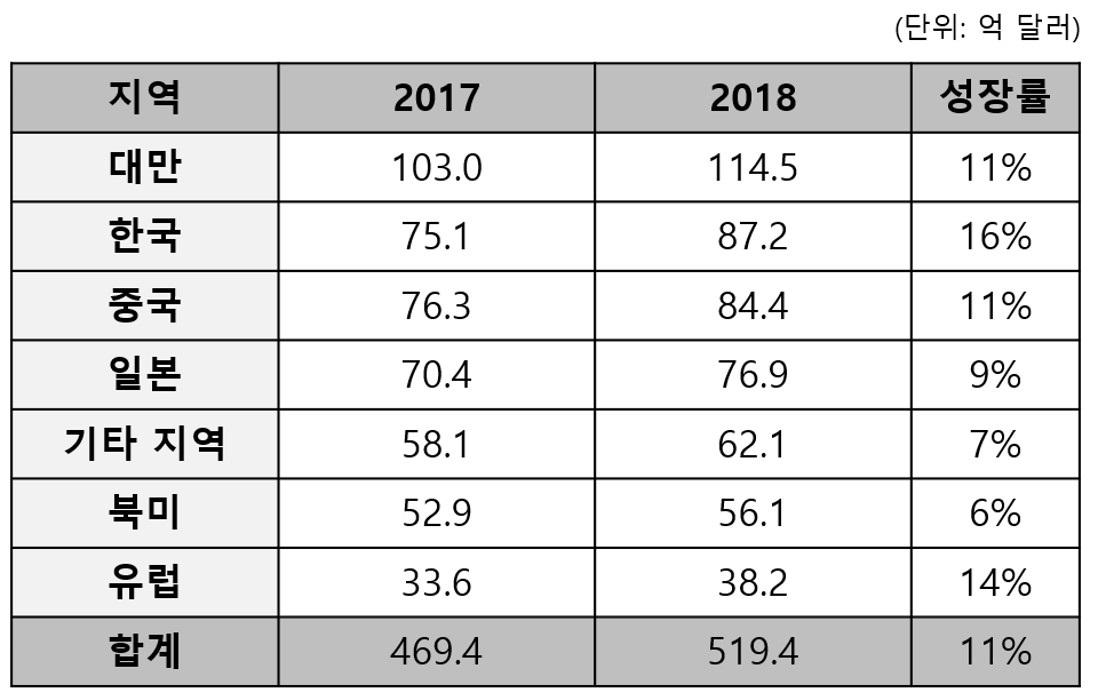 2018년 지역별 반도체 재료 매출액_2019.04.jpg