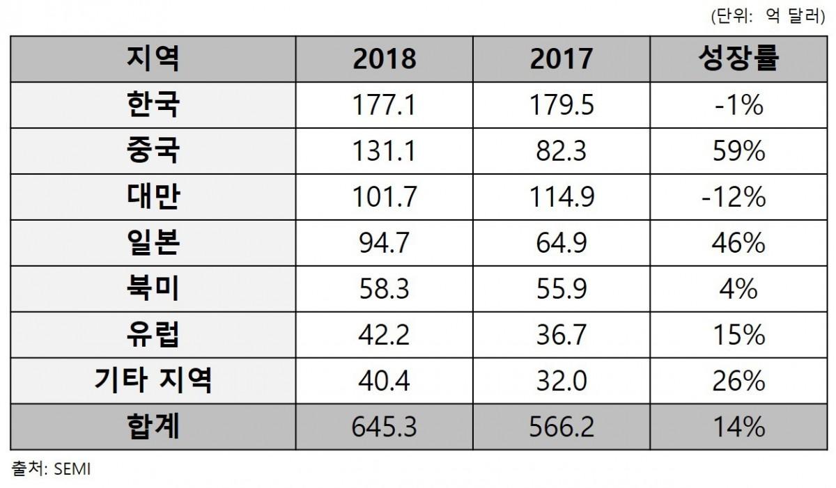 2018년 지역별 반도체 장비 매출액_2019.04.11.jpg