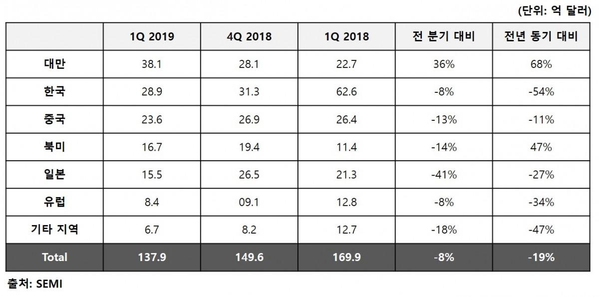 2019년 1분기 전세계 반도체 장비 출하액.jpg