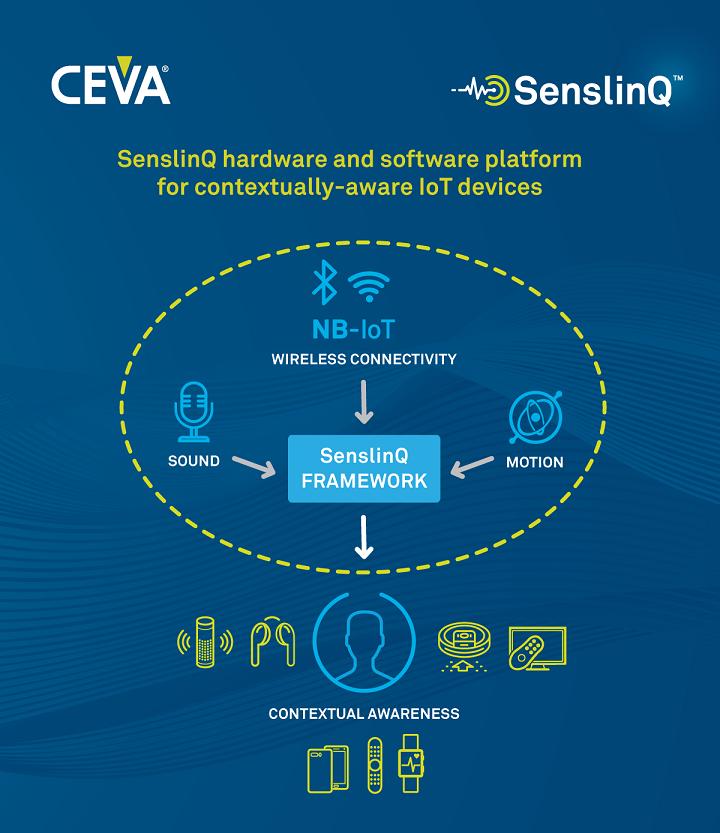 [CEVA] 상황 인지 IoT 기기를 위한 SenslinQ 하드웨어 및 소프트웨어 플랫폼.png