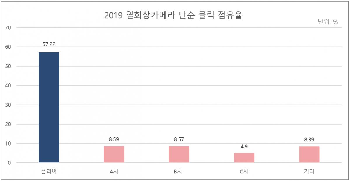 그림 1. 2019 열화상카메라 단순 클릭 점유율.png