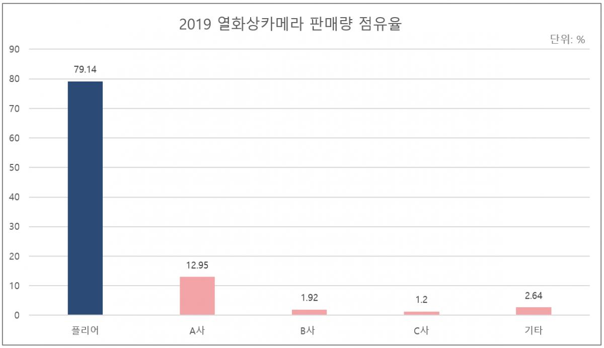 그림 2. 2019 열화상카메라 판매량 점유율.png