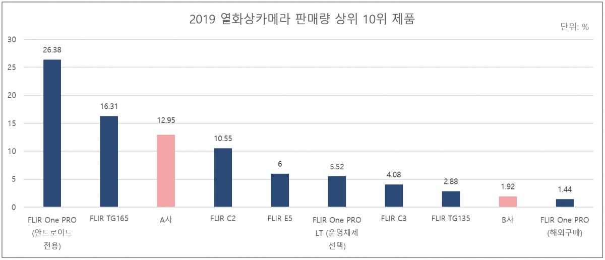그림 3. 2019 열화상카메라 판매량 상위 10위 제품.png