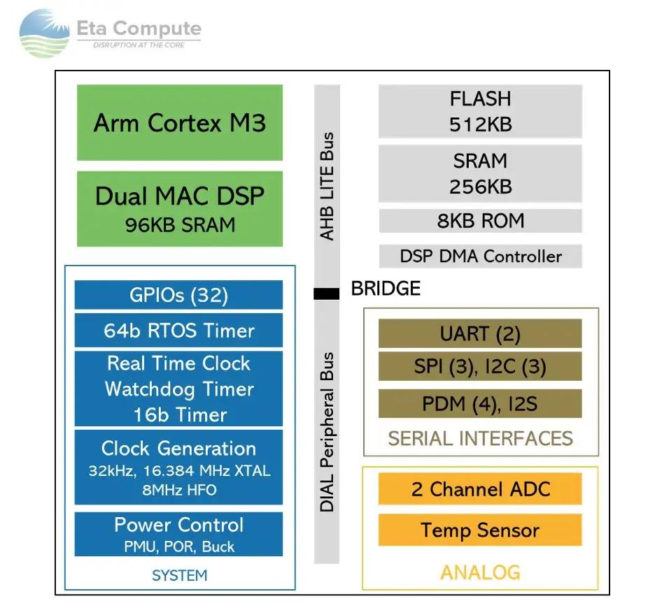 TimyML-ECM3532-Architecture.jpg.jpg