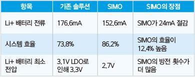 TT(SIMO)-표1.jpg